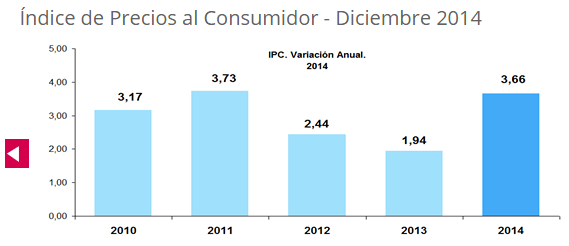 Indice de Precios 2014
