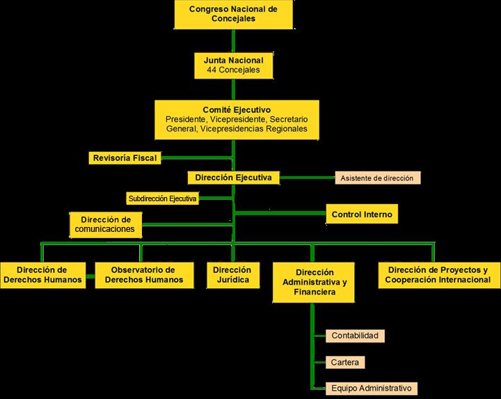 Organigrama FENACON